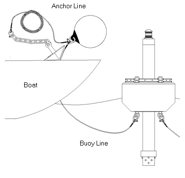Anchor line connected to buoy line