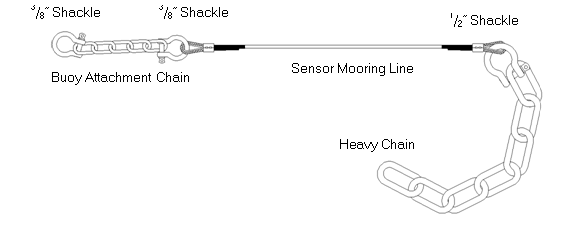 Typical sensor mooring line assembly used with NexSens data buoys