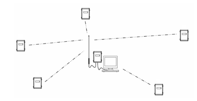 4100-iSIC Setup