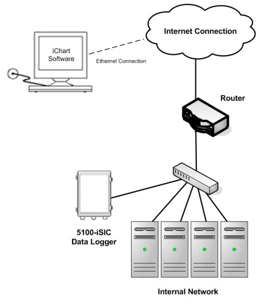 5100 iSIC Communication