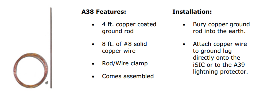 A38 Features
