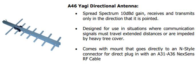 A46 Yagi Antenna