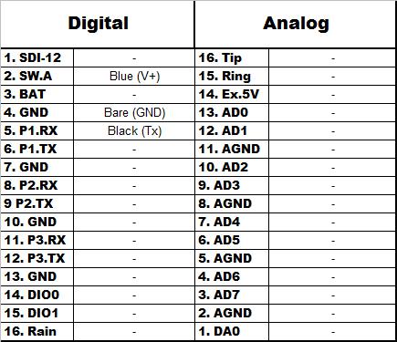 Airmar SS510 Wiring Chart