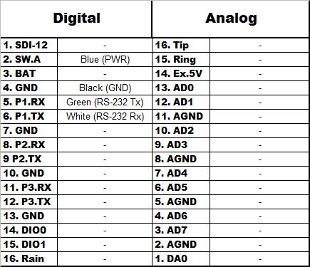 Benthos PSA-916 Wiring Chart