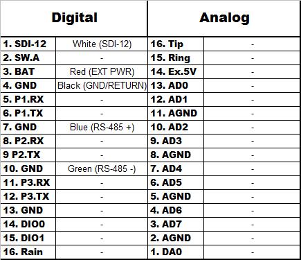 In-Situ Aqua Troll 100_200 Wiring Chart