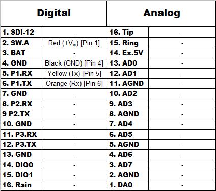 Sentek EnviroScan RS-232 Wiring Table