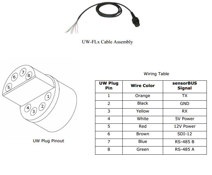 UW-Plug to Flying Lead