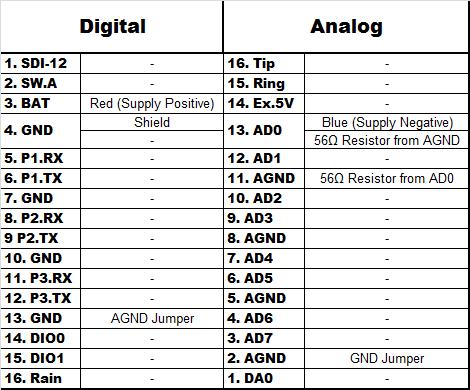 Druck PTX1830 Wiring Table