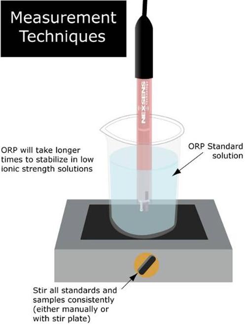 wq orp measurement techniques graphics