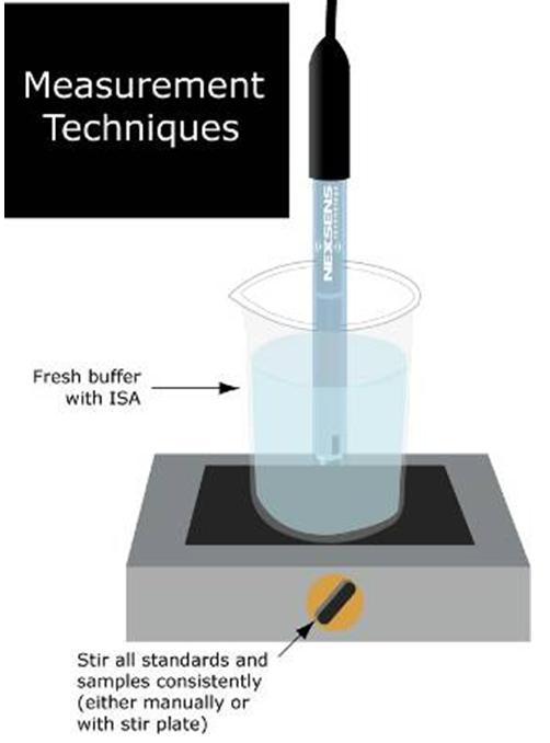 wq-ph measurement techniques